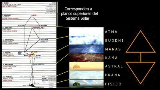 planos astrales